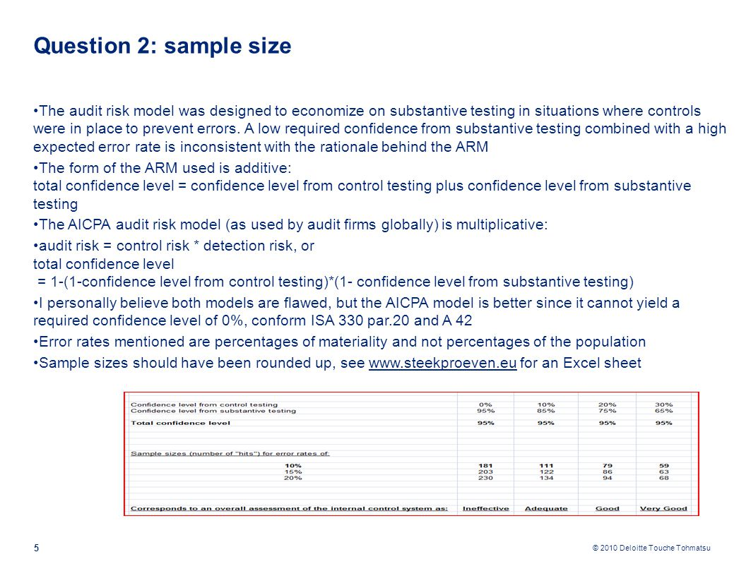 © 2010 Deloitte Touche Tohmatsu Question 2: sample size The audit risk model was designed to economize on substantive testing in situations where controls were in place to prevent errors.