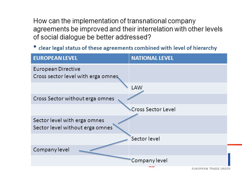 How can the implementation of transnational company agreements be improved and their interrelation with other levels of social dialogue be better addressed.