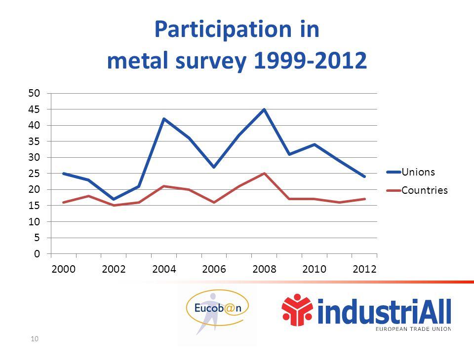 Participation in metal survey 1999-2012 10