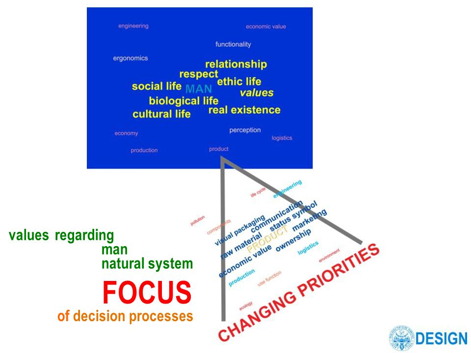 valuesregarding man natural system FOCUS of decision processes