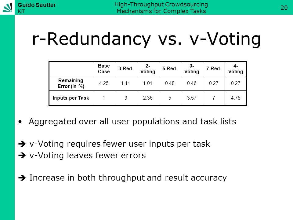 Guido Sautter KIT High-Throughput Crowdsourcing Mechanisms for Complex Tasks 20 r-Redundancy vs.