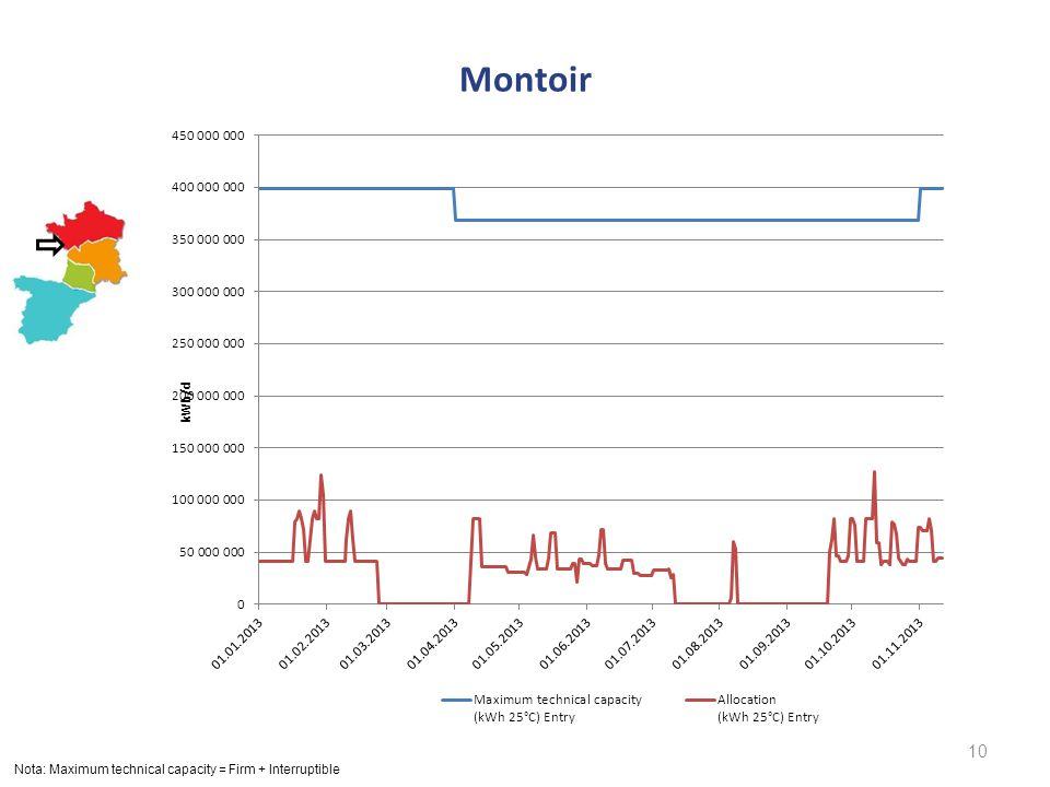Montoir 10 Nota: Maximum technical capacity = Firm + Interruptible