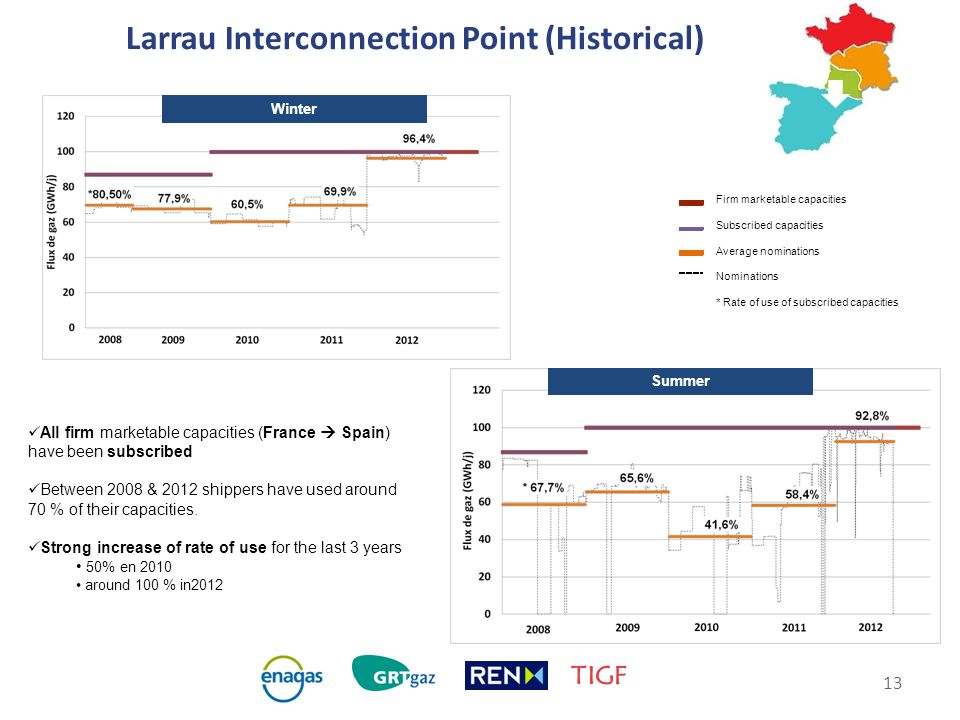 13 Larrau Interconnection Point (Historical) Winter Firm marketable capacities Subscribed capacities Average nominations Nominations * Rate of use of subscribed capacities Summer All firm marketable capacities (France  Spain) have been subscribed Between 2008 & 2012 shippers have used around 70 % of their capacities.