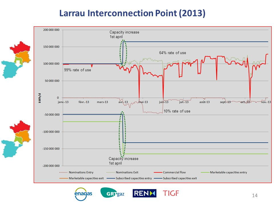 14 Larrau Interconnection Point (2013) Capacity increase 1st april 99% rate of use 64% rate of use 10% rate of use