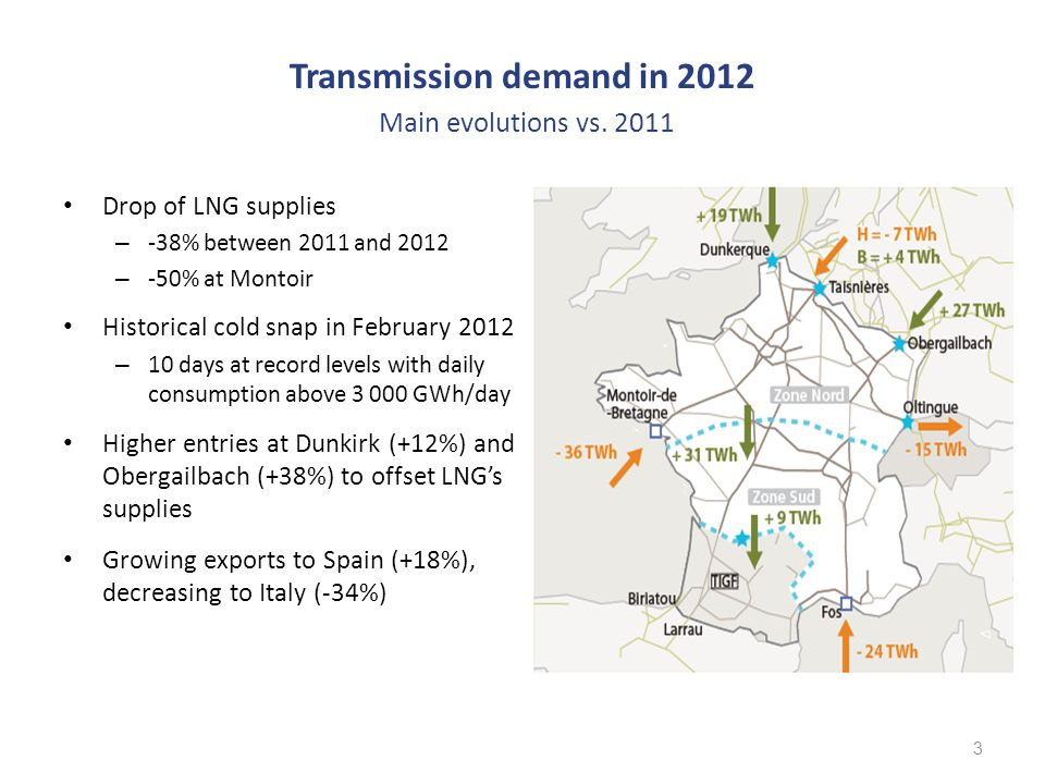 Transmission demand in 2012 High rate of long term subscription : – PIR~100% Lesser bookings at PITS High utilization of subscribed capacities at PIR – Lesser use of regas capacities Maximum utilization of the North / South Interconnection Point All points used at least one time at their fully booked capacities 4 AA 88 % LT 100 % AA 82% LT 100% AA 32 % LT 100% AA 62 % LT 94% AA58 % LT 92% AA 19% LT 87% AA 63% LT W 61% LT S 89% AA 93% LT 100 % Annual Average LTsubscription Daily Maximum use below 100% AA 70% LT 100% AA 15% LT 100% AA8% LT15 %