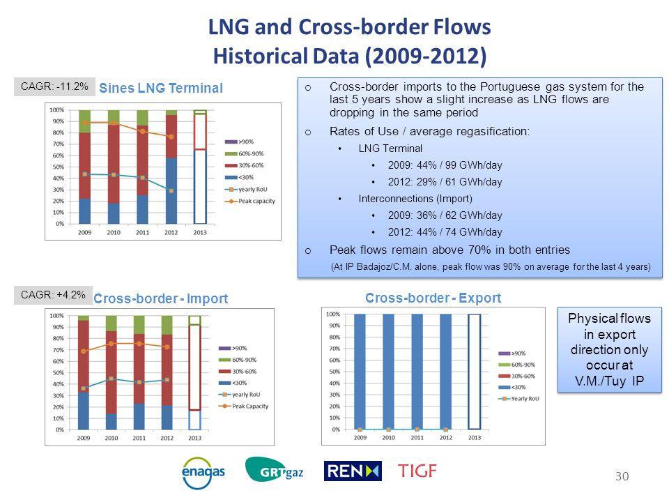 30 LNG and Cross-border Flows Historical Data (2009-2012) Sines LNG Terminal Cross-border - Import Cross-border - Export CAGR: -11.2% CAGR: +4.2% Physical flows in export direction only occur at V.M./Tuy IP