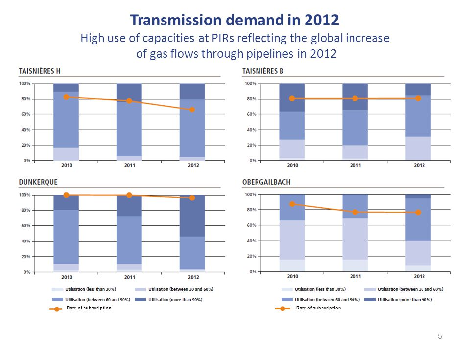 Transmission demand in 2012 Sharp drop at Oltingue and at PITTM, an increase at PIR Midi 6 OLTINGUE LNG MONTOIR LNG FOS MIDI Rate of subscription