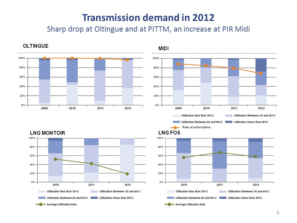 North-South link (1/2) High rate of subscription and increased use in the current market situation 7 Firm capacities limited to 230 GWh/day between North and South Due to LNG drop, North South IP used at 93% on average in 2012 Average spread at 1.6 €/MWh in 2012 with higher points at 7 €/MWh Market coupling and joint transport storage services introduced to relieve the congestion Rate of subscription