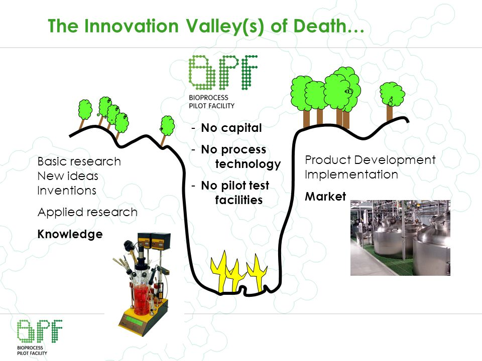 The Innovation Valley(s) of Death… Basic research New ideas Inventions Applied research Knowledge Product Development Implementation Market - No capit