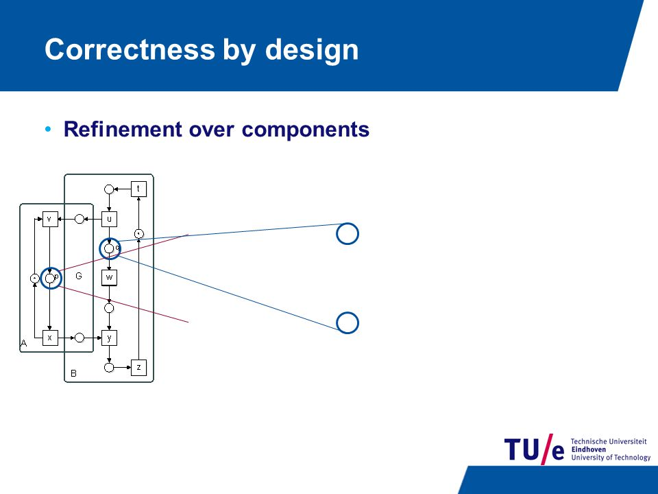 Correctness by design Refinement over components