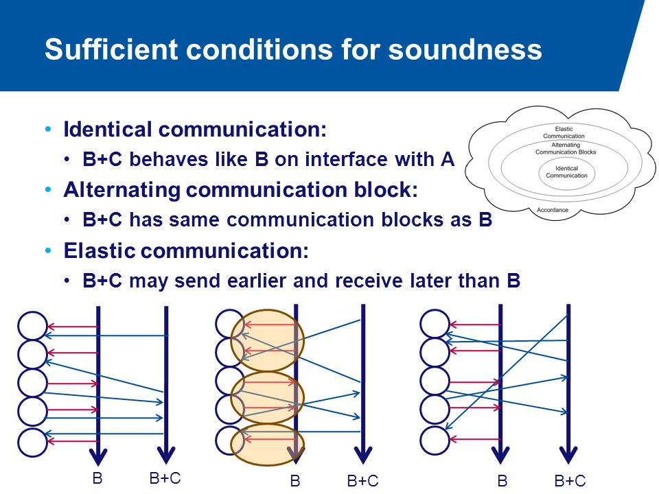 Sufficient conditions for soundness BB+C B B Identical communication: B+C behaves like B on interface with A Alternating communication block: B+C has same communication blocks as B Elastic communication: B+C may send earlier and receive later than B