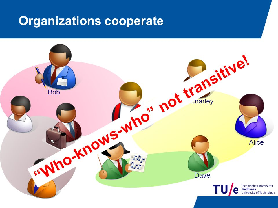 Organizations cooperate Bob Charley Alice Who-knows-who not transitive! Dave
