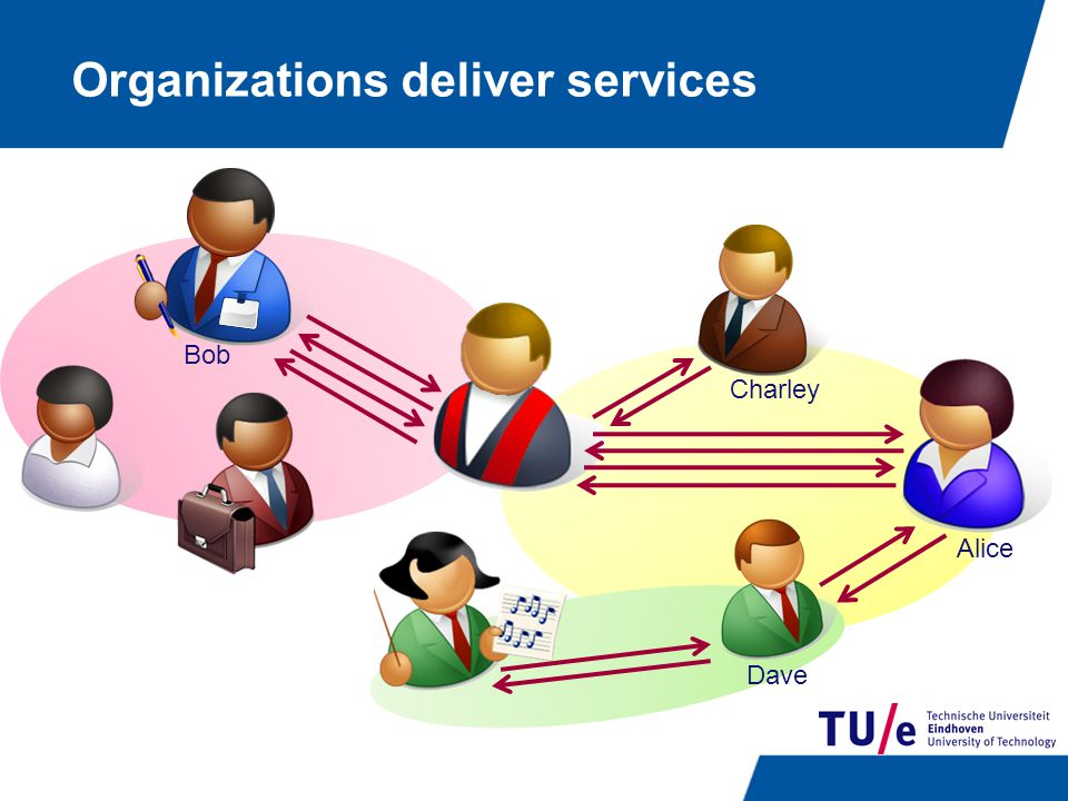 Organizations deliver services Bob Charley Alice Dave