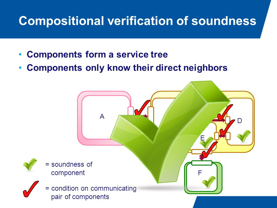 Compositional verification of soundness Components form a service tree Components only know their direct neighbors B C E D = soundness of component = condition on communicating pair of components A F