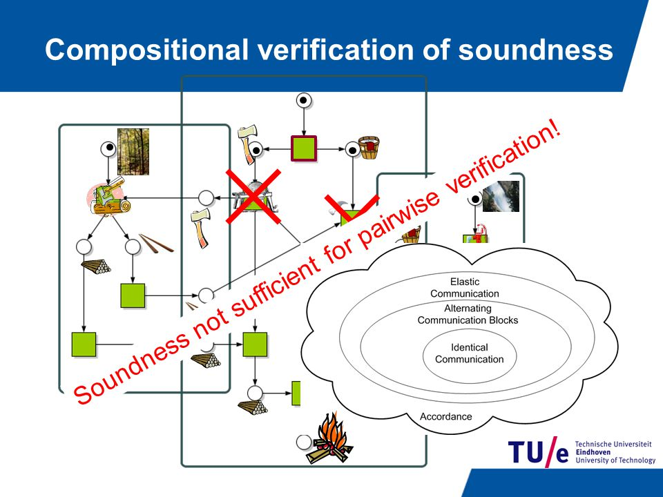 Soundness not sufficient for pairwise verification!
