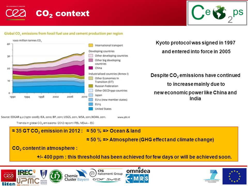 CO 2 context Trends in global CO 2 emissions / 2012 report / PBL NEAA - EC Kyoto protocol was signed in 1997 and entered into force in 2005 Despite CO 2 emissions have continued to increase mainly due to new economic power like China and India ≈ 35 GT CO 2 emission in 2012 : ≈ 50 % => Ocean & land ≈ 50 % => Atmosphere (GHG effect and climate change) CO 2 content in atmosphere : +/- 400 ppm : this threshold has been achieved for few days or will be achieved soon.