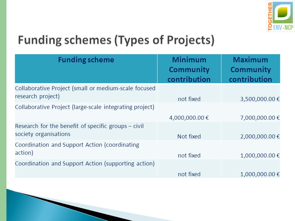 Funding schemeMinimum Community contribution Maximum Community contribution Collaborative Project (small or medium-scale focused research project) not fixed3,500,000.00 € Collaborative Project (large-scale integrating project) 4,000,000.00 €7,000,000.00 € Research for the benefit of specific groups – civil society organisations Not fixed2,000,000.00 € Coordination and Support Action (coordinating action) not fixed1,000,000.00 € Coordination and Support Action (supporting action) not fixed1,000,000.00 €