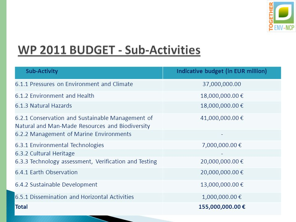 Sub-ActivityIndicative budget (in EUR million) 6.1.1 Pressures on Environment and Climate37,000,000.00 6.1.2 Environment and Health18,000,000.00 € 6.1.3 Natural Hazards18,000,000.00 € 6.2.1 Conservation and Sustainable Management of Natural and Man-Made Resources and Biodiversity 41,000,000.00 € 6.2.2 Management of Marine Environments- 6.3.1 Environmental Technologies7,000,000.00 € 6.3.2 Cultural Heritage- 6.3.3 Technology assessment, Verification and Testing20,000,000.00 € 6.4.1 Earth Observation20,000,000.00 € 6.4.2 Sustainable Development13,000,000.00 € 6.5.1 Dissemination and Horizontal Activities1,000,000.00 € Total155,000,000.00 €