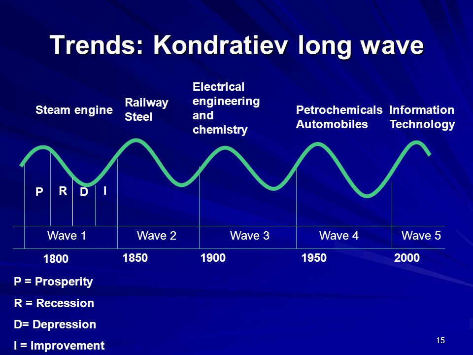 Trends: Kondratiev long wave 15 Electrical engineering and chemistry Steam engineInformation Technology P = Prosperity R = Recession D= Depression I = Improvement 1800 Petrochemicals Automobiles Railway Steel Wave 1Wave 3Wave 2Wave 4Wave 5 P R D I