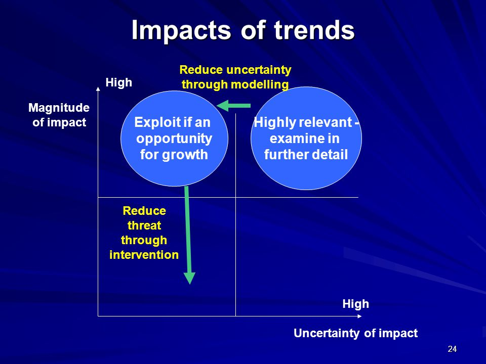 Impacts of trends 24 Highly relevant - examine in further detail Uncertainty of impact Magnitude of impact Reduce uncertainty through modelling Exploit if an opportunity for growth Reduce threat through intervention High