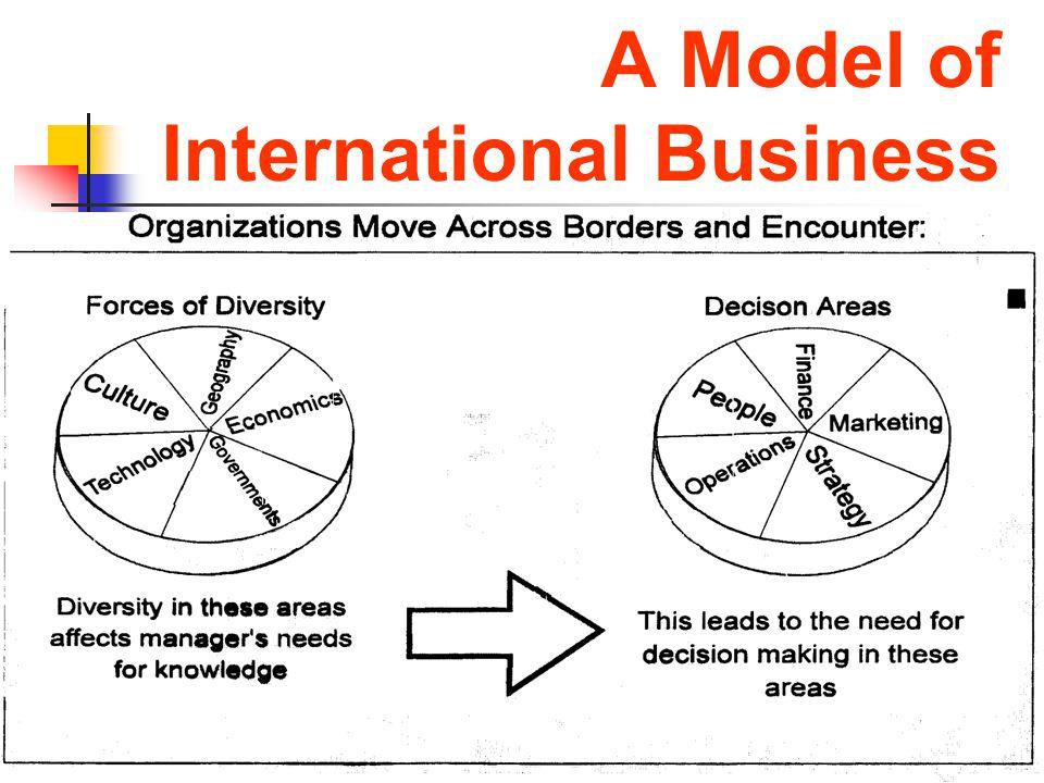 A Model of International Business