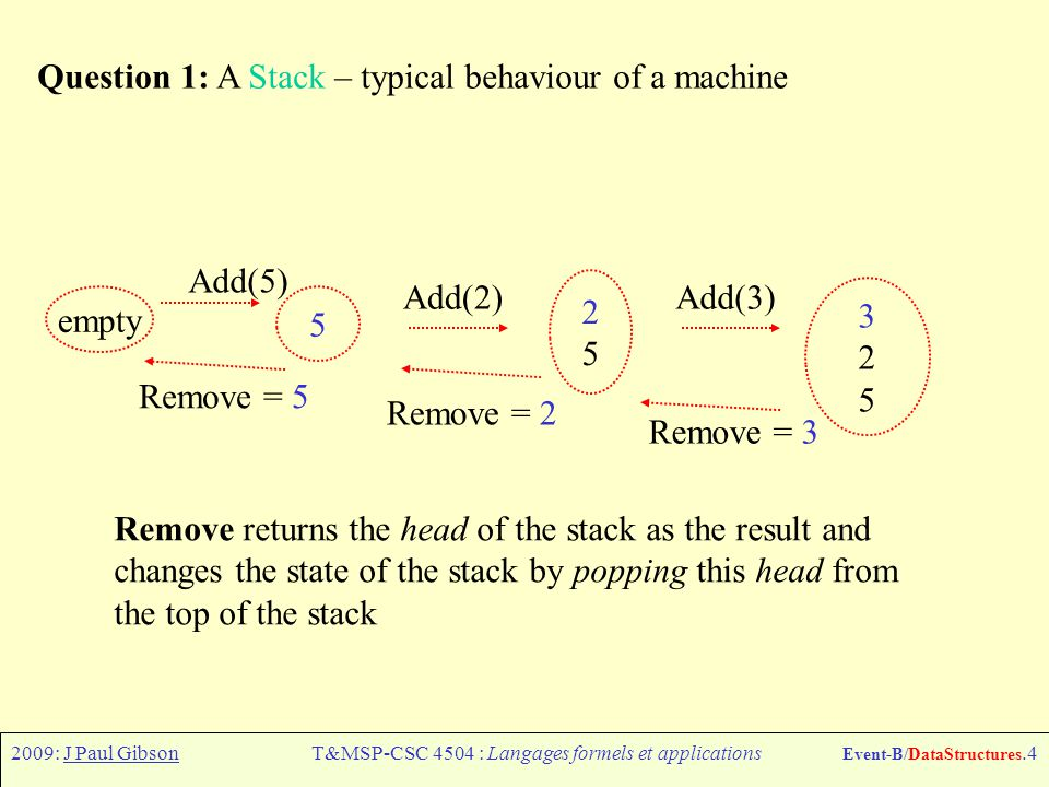 2009: J Paul GibsonT&MSP-CSC 4504 : Langages formels et applications Event-B/DataStructures.4 Question 1: A Stack – typical behaviour of a machine 2525 Add(2) 5 Remove returns the head of the stack as the result and changes the state of the stack by popping this head from the top of the stack Add(3) 325325 empty Add(5) Remove = 3 Remove = 2 Remove = 5