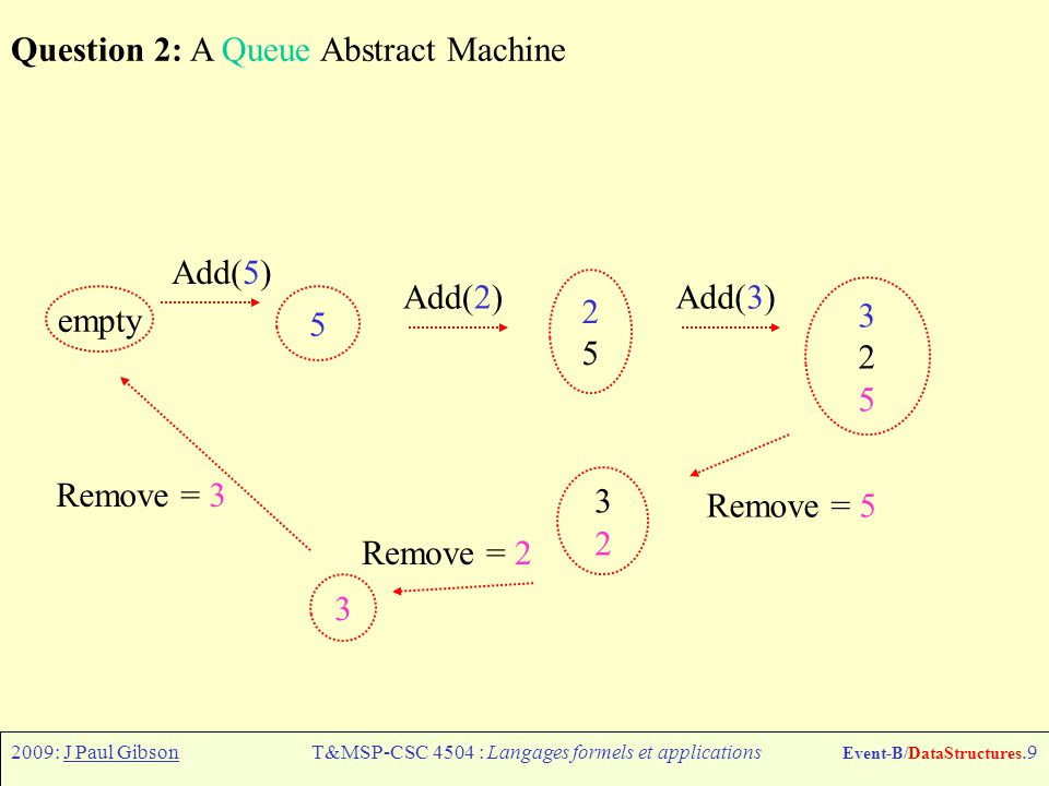 2009: J Paul GibsonT&MSP-CSC 4504 : Langages formels et applications Event-B/DataStructures.9 Question 2: A Queue Abstract Machine 2525 Add(2) 5 Add(3) 325325 empty Add(5) 3232 Remove = 5 Remove = 2 3 Remove = 3