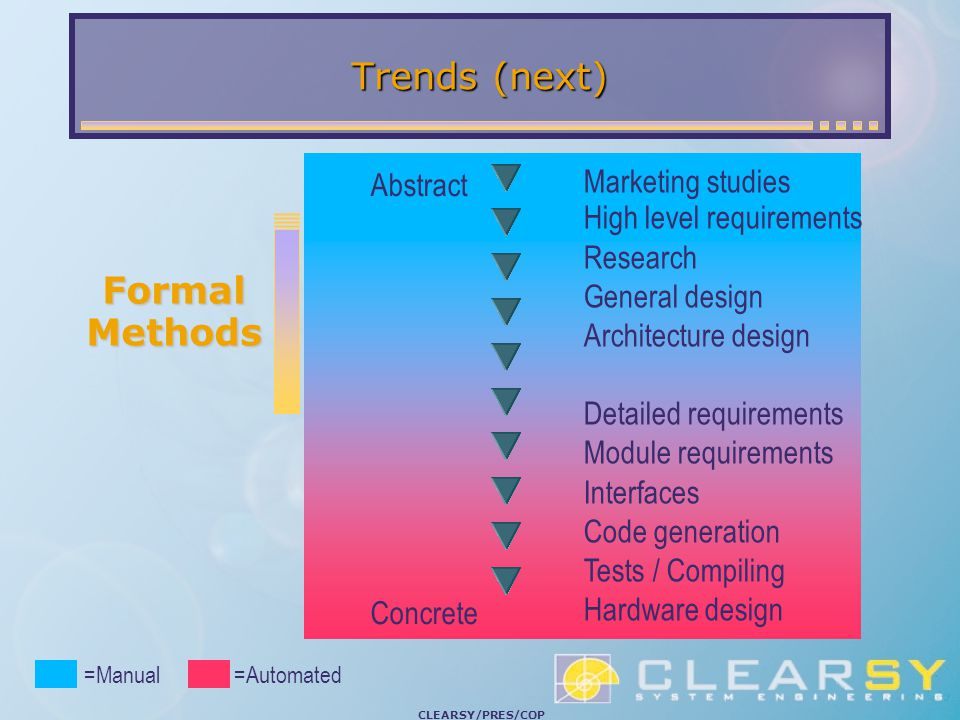 CLEARSY/PRES/COP Trends (next) Marketing studies High level requirements Research General design Architecture design Detailed requirements Module requirements Interfaces Code generation Tests / Compiling Hardware design Abstract Concrete =Manual=Automated Formal Methods