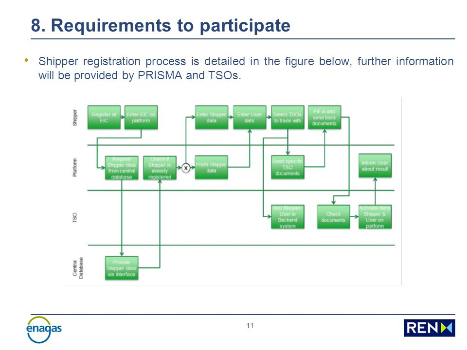 10 8. Requirements to participate Registration to use PRISMA According to PRISMA GTCs, the registration process of the Shipper and its first user requ