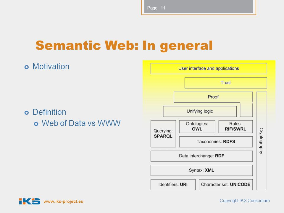 www.iks-project.eu Page: Semantic Web: In general  Motivation  Definition  Web of Data vs WWW 11 Copyright IKS Consortium