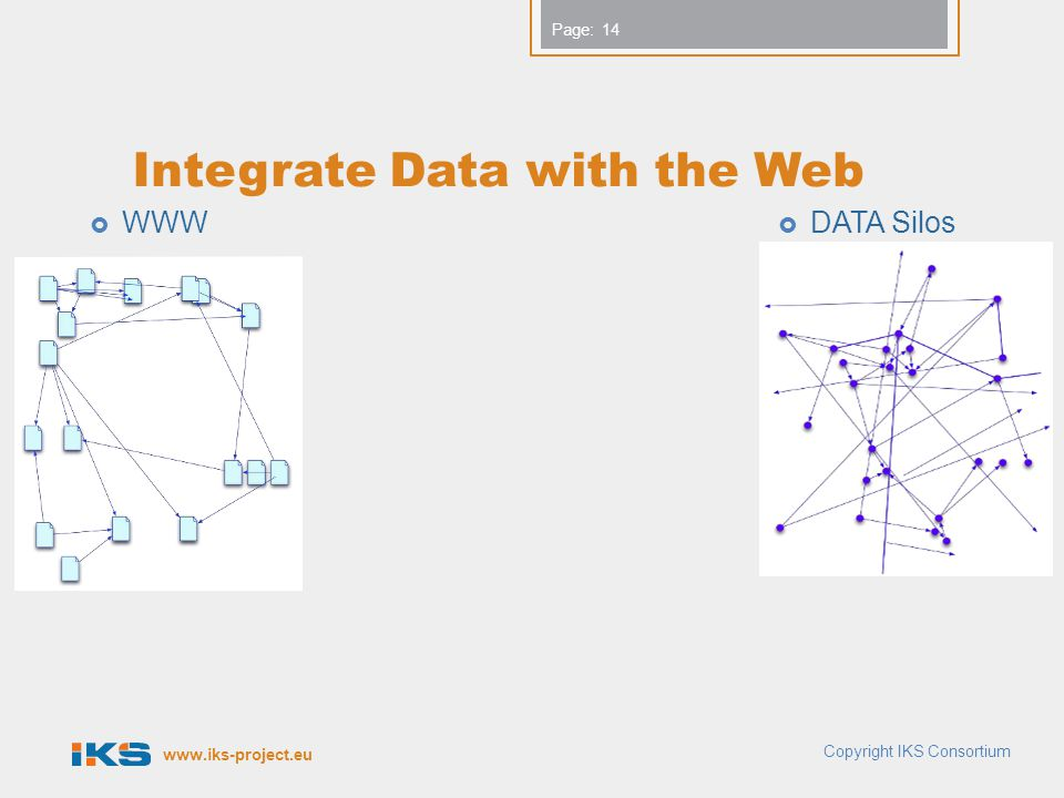 Page: Integrate Data with the Web  WWW  DATA Silos 14 Copyright IKS Consortium