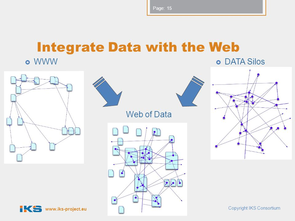 Page: Integrate Data with the Web  WWW  DATA Silos Web of Data 15 Copyright IKS Consortium