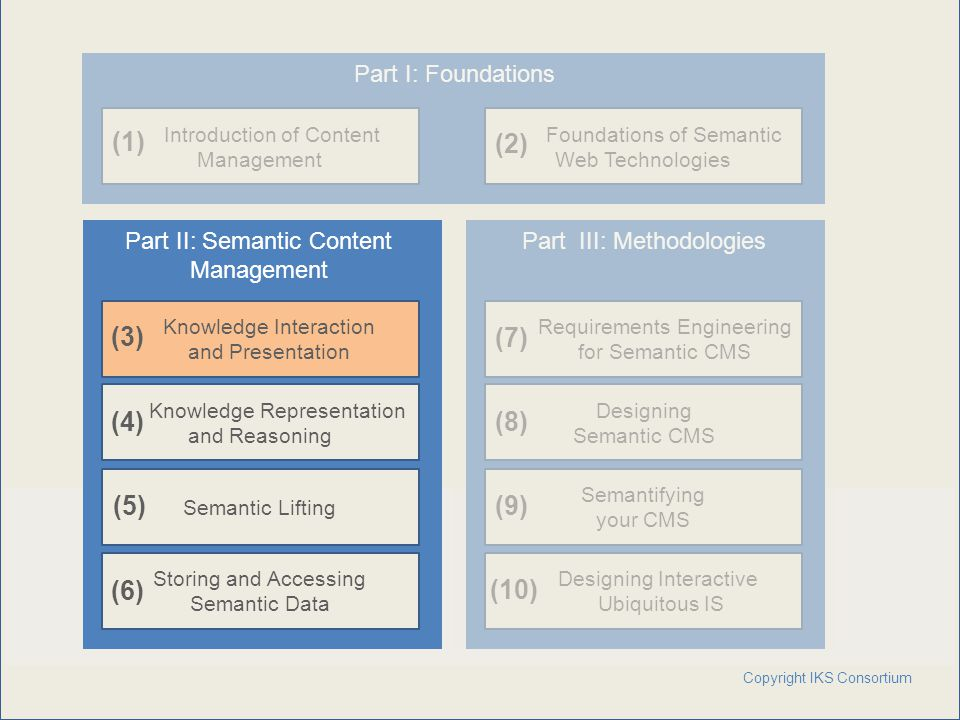 www.iks-project.eu Page: Copyright IKS Consortium Introduction of Content Management Foundations of Semantic Web Technologies Storing and Accessing Se