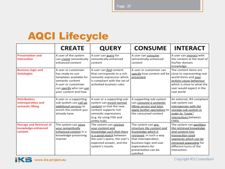 Page: AQCI Lifecycle 27 Copyright IKS Consortium
