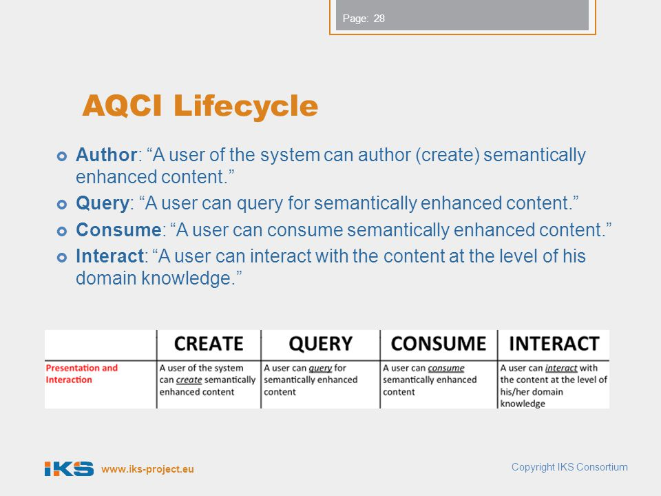 "www.iks-project.eu Page: AQCI Lifecycle  Author: ""A user of the system can author (create) semantically enhanced content.""  Query: ""A user can query"