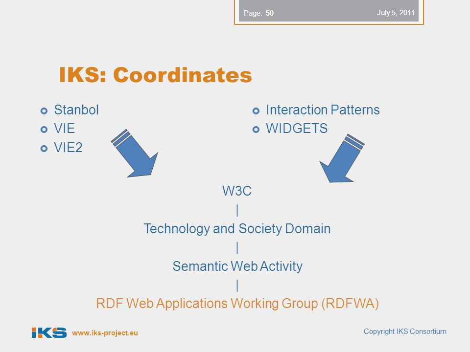 www.iks-project.eu Page: Copyright IKS Consortium 50 IKS: Coordinates  Stanbol  VIE  VIE2  Interaction Patterns  WIDGETS W3C | Technology and Soc