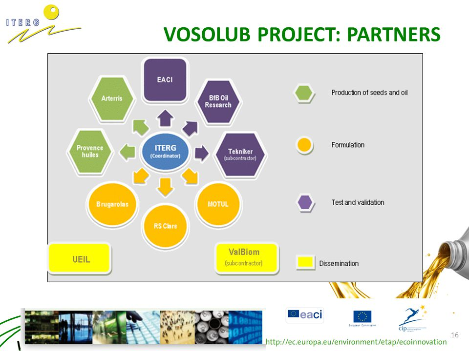 VOSOLUB PROJECT: PARTNERS LUBMAT – 6/8th June 2012 – BILBAO – X. PAGES - ITERG 16