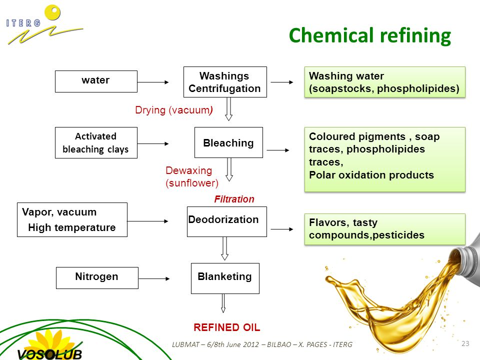 Chemical refining LUBMAT – 6/8th June 2012 – BILBAO – X.