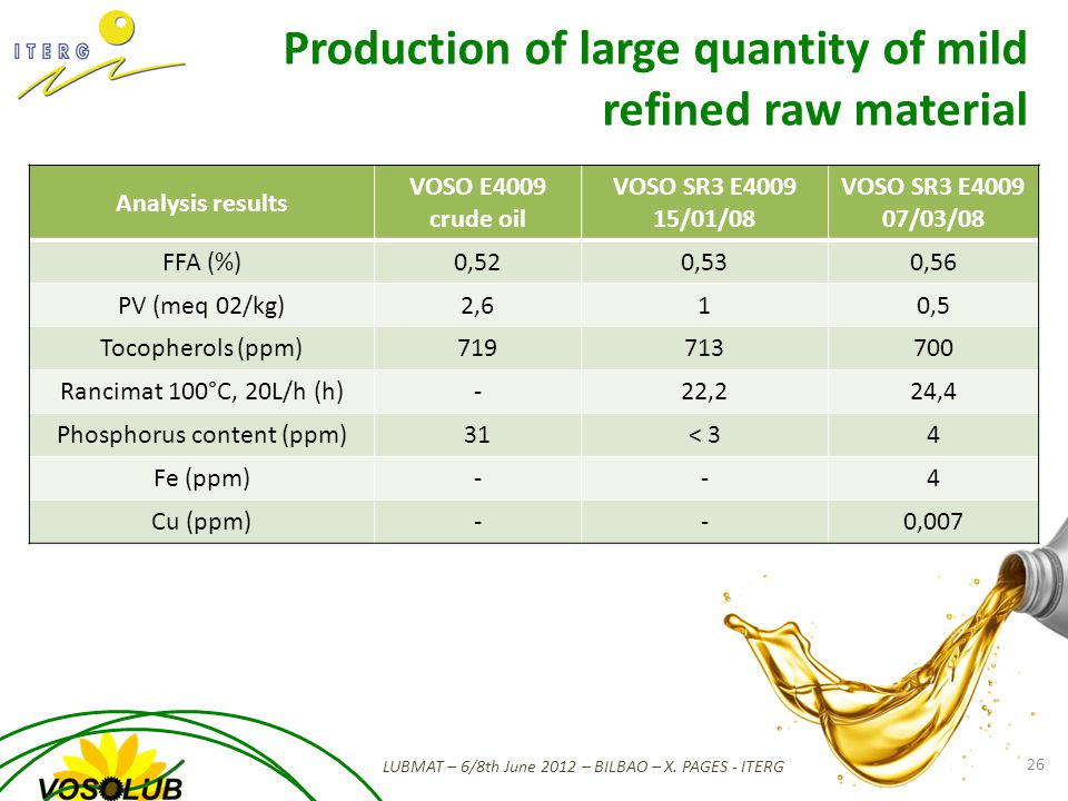 Analysis results VOSO E4009 crude oil VOSO SR3 E4009 15/01/08 VOSO SR3 E4009 07/03/08 FFA (%)0,520,530,56 PV (meq 02/kg)2,610,5 Tocopherols (ppm)719713700 Rancimat 100°C, 20L/h (h)-22,224,4 Phosphorus content (ppm)31< 34 Fe (ppm)--4 Cu (ppm)--0,007 LUBMAT – 6/8th June 2012 – BILBAO – X.