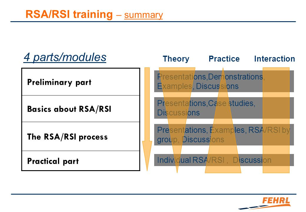 Presentations,Demonstrations, Examples, Discussions Presentations,Case studies, Discussions Presentations, Examples, RSA/RSI by group, Discussions Ind