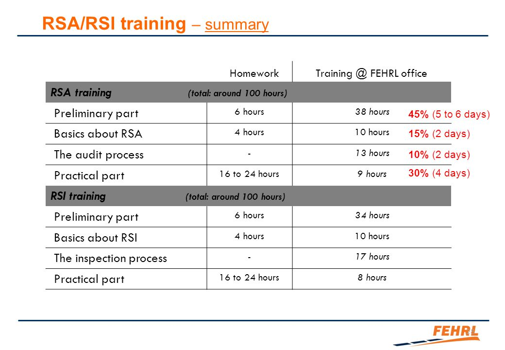 28 HomeworkTraining @ FEHRL office RSA training (total: around 100 hours) Preliminary part 6 hours38 hours Basics about RSA 4 hours10 hours The audit