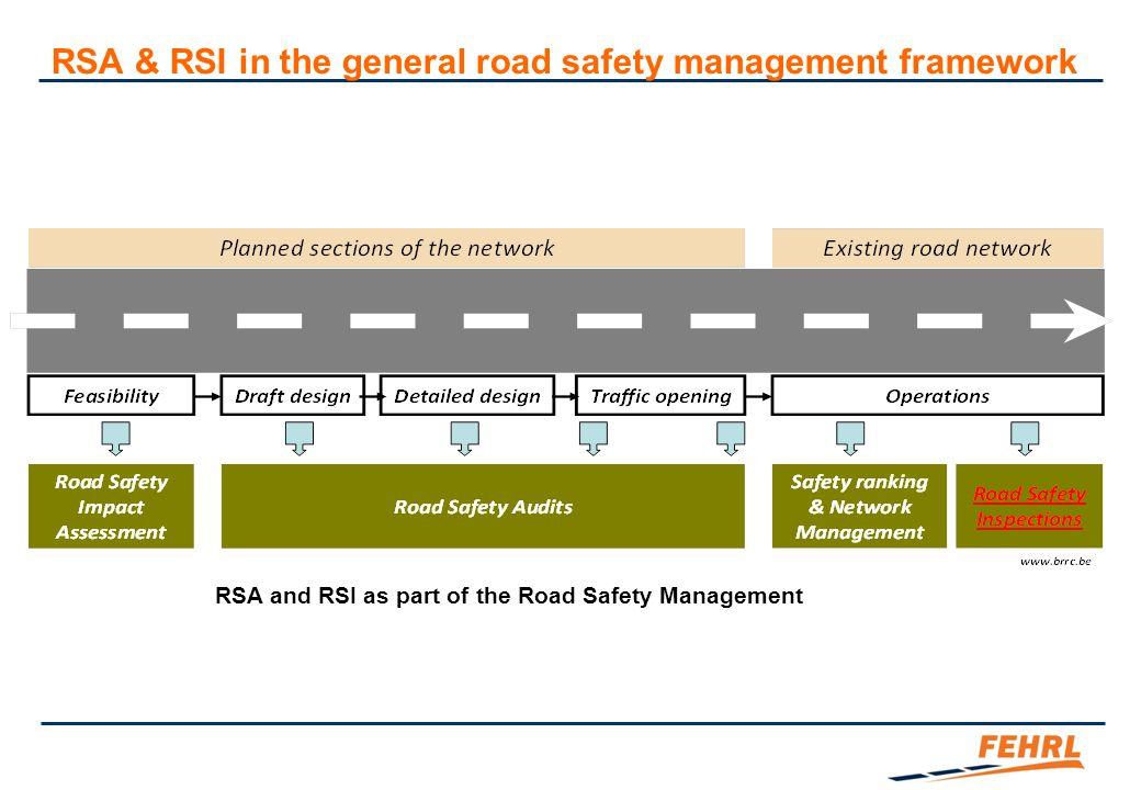 Recommendations regarding practical RSI on secondary roads  Procedures RSI team It is strongly recommended that the RSI is carried out by a team of at least two inspectors Checklists The usage of checklists should not been mandatory during the inspection, but it is recommended to use them, especially after conducting the inspection, to ensure that no safety critical issue has been forgotten