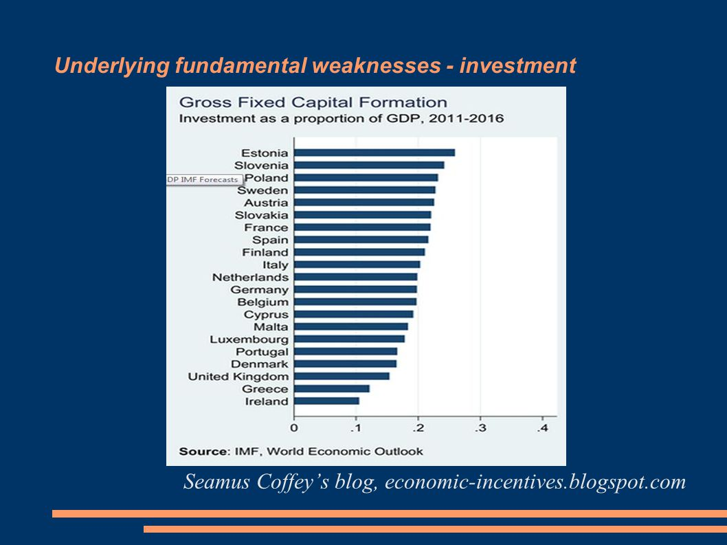 Underlying fundamental weaknesses - investment Seamus Coffey's blog, economic-incentives.blogspot.com