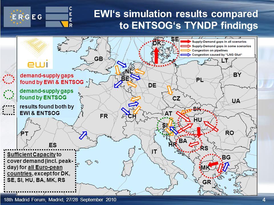 4 18th Madrid Forum, Madrid, 27/28 September 2010 EWI's simulation results compared to ENTSOG's TYNDP findings HR BA Sl RS HU RO IT ES FR GB DE PL CZ