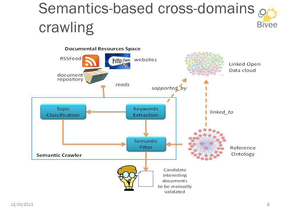 12/03/2013 8 Semantics-based cross-domains crawling