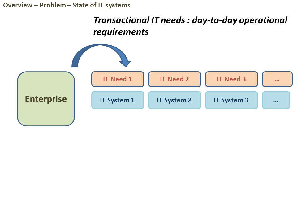 Enterprise IT Need 1IT Need 2IT Need 3 IT System 1IT System 2IT System 3 … … Transactional IT needs : day-to-day operational requirements Overview – Problem – State of IT systems