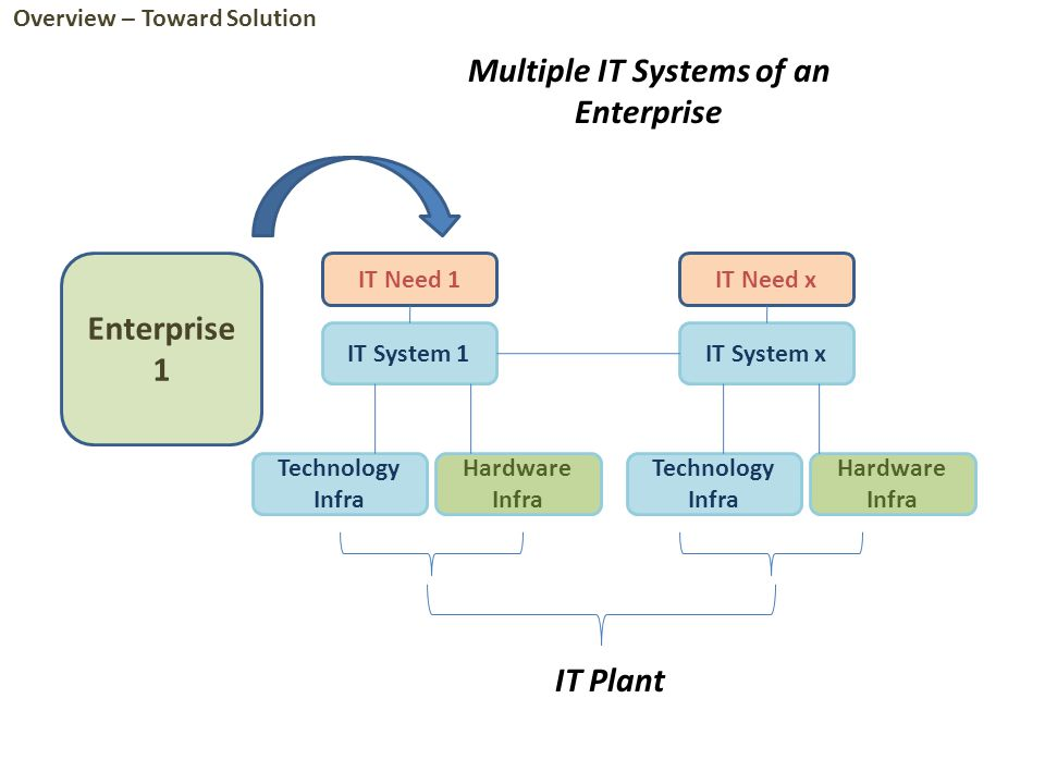 Enterprise 1 IT Need 1 IT System 1 Hardware Infra IT Need x IT System x Technology Infra Hardware Infra Technology Infra IT Plant Multiple IT Systems of an Enterprise Overview – Toward Solution