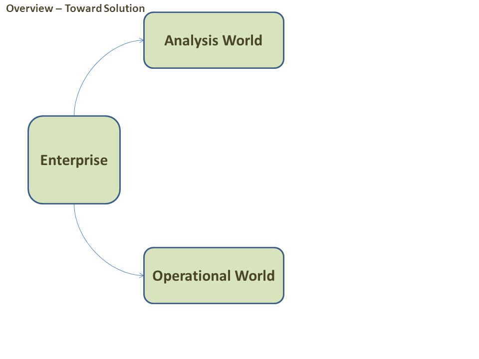 Enterprise Analysis World Operational World Overview – Toward Solution