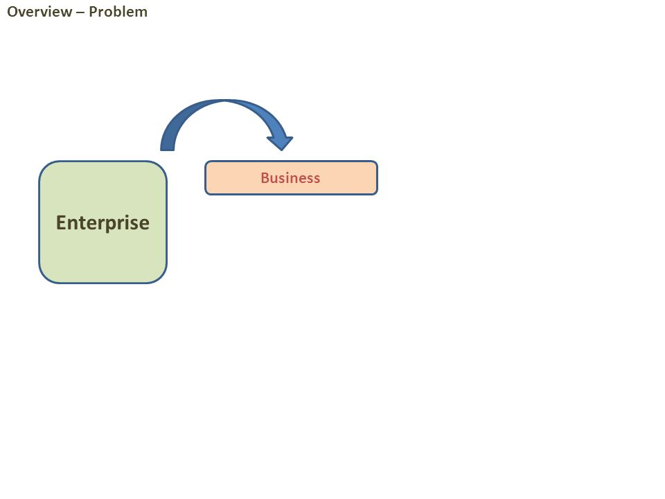 Enterprise Analysis World [Model-driven] Operational World [Model-driven] models of the complete IT plant that automate a set of operational processes through a set of IT systems ensuring correct operation of the enterprise both in functional and non- functional sense Overview – Toward Solution