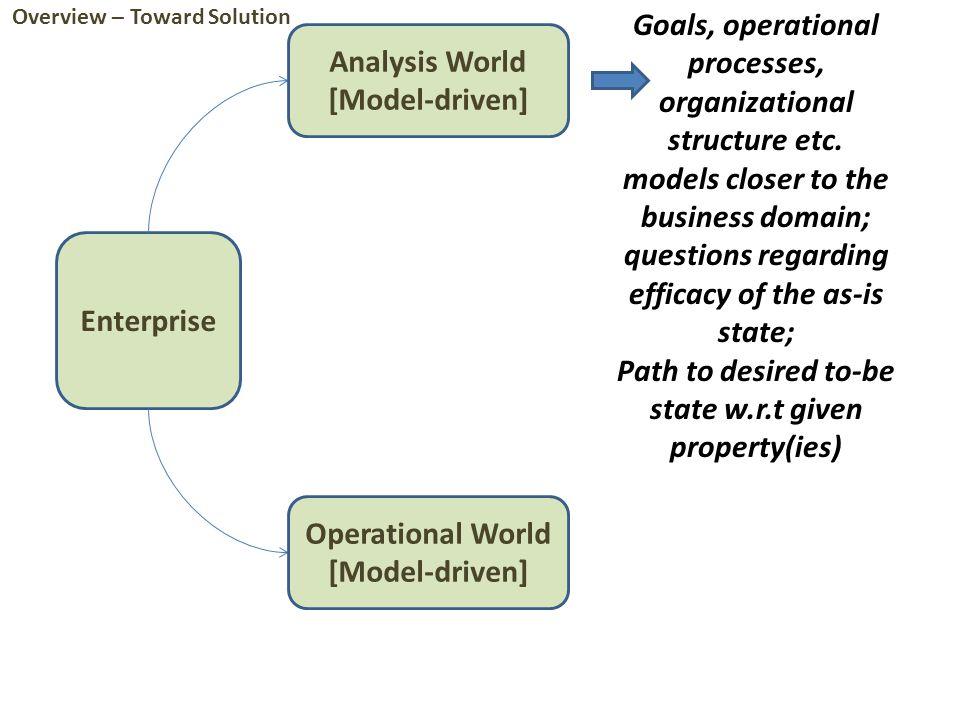 Enterprise Analysis World [Model-driven] Operational World [Model-driven] Goals, operational processes, organizational structure etc.